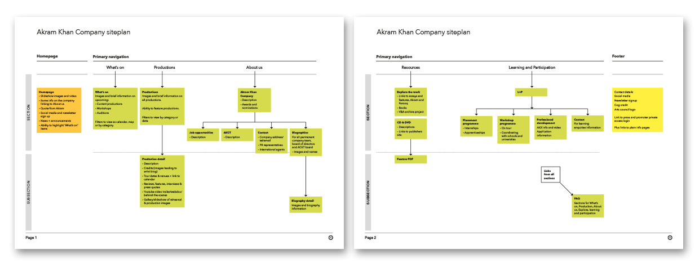 AKC site plan