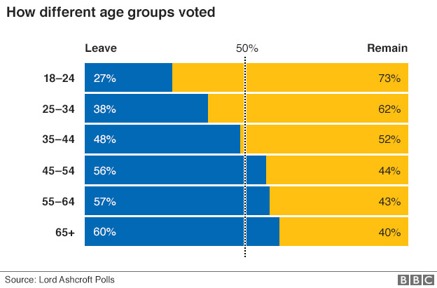 BBC_eu_ref_uk_by_age